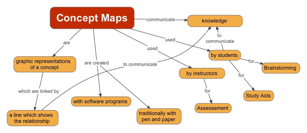 How To Build A Concept Map.Concept Mapping