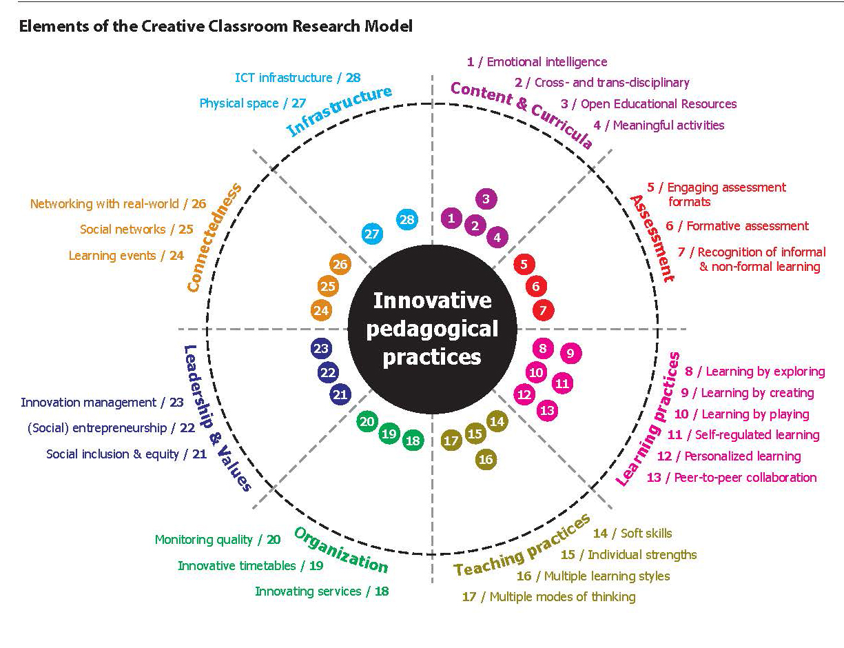 Innovative Classroom Practices ~ Teaching learning
