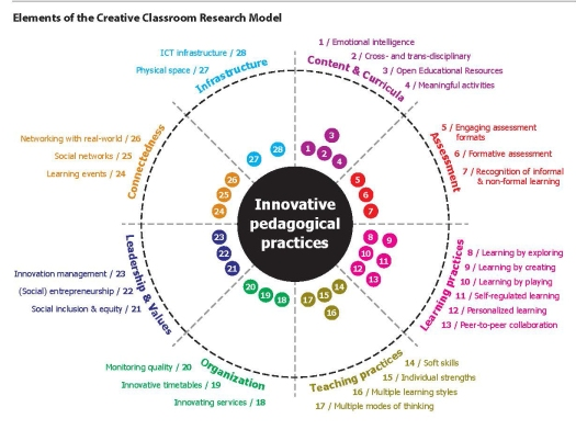 chart illustrating 28 Innovative Pedagogical Practices