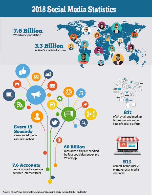 An infographic of Social Media Statistics created in Adobe Illustrator.